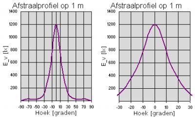De verlichtingssterkte op 1 meter afstand