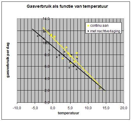 Nachtverlaging bij vloerverwarming rendeert wel - Energiebesparing ...