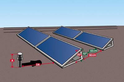 Minimale afstand tussen de zonnepanelen