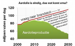 /wp-content/uploads/2008/articles/duurzame_energie_avond_peakoil_small.jpg
