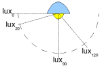 /wp-content/uploads/2008/articles/lampmeetopst__drawing_lux_1m_degrees_thumb.png