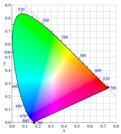 Plaatje van CIE 1931 xy kleursoort diagram