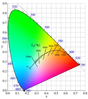 Plaatje van het pad van de zwarte straler in het kleursoort diagram