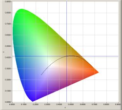 /wp-content/uploads/2008/articles/licht_parameters_chromaticity_60W_gloeilamp_small.jpg