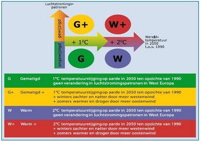 /wp-content/uploads/2008/articles/staat_van_het_klimaat_knmi06_scena_400.jpg