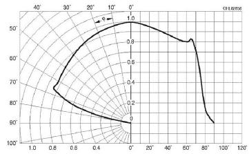 Plaatje van stralingsdiagram van OSTAR led met lens