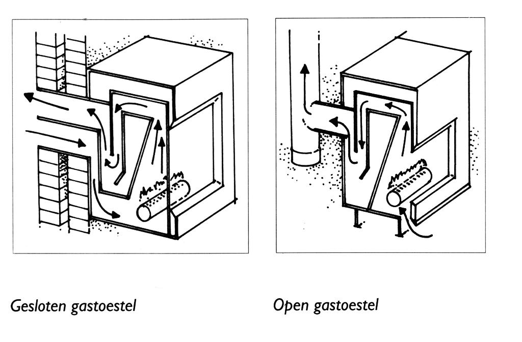Verwarming En Ventilatie Energiebesparing Olino