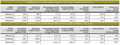 /wp-content/uploads/2008/articles/wind-energy-outlook-2006_scenario-results_400.jpg