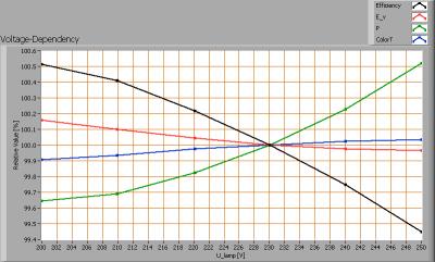 lampyride_ledtl_1200_voltagedependency