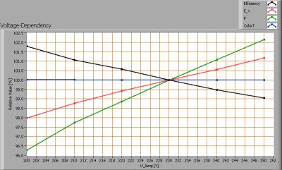 ledned_spot_e27_cw_voltagedependency