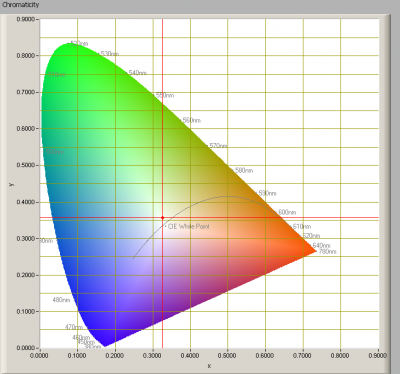 ledned_spotlight_mr11_cw_chromaticity