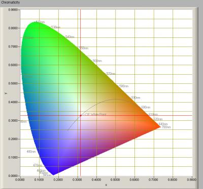 ledned_spotlight_mr16gu53_cw_chromaticity