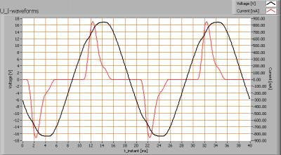 ledned_spotlight_mr16gu53_cw_ii_u_i_waveforms