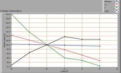 ledned_spotlight_mr16gu53_cw_voltagedependency