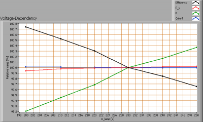 light_technology_e6007_9w_natw_voltagedependency