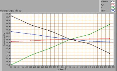 r60_s55_cw_smd_ledstrip_voltagedependency