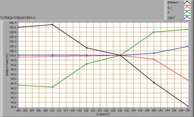 r60_s55_ww_smd_ledstrip_voltagedependency