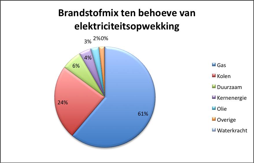 Voordelen elektrische auto milieu