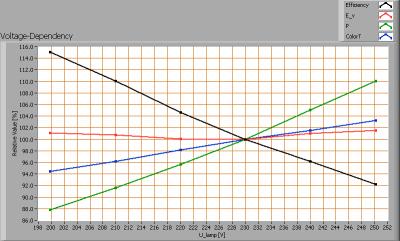 calex_7w_e14_mini_spiraal_spaarlamp_voltagedependency