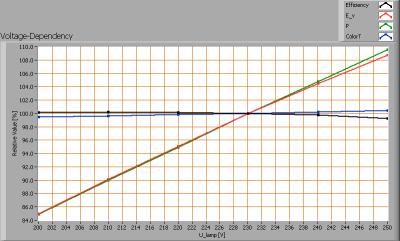 calex_9w_e27_rechte_minibuis_voltagedependency