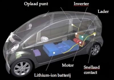 Stopcontact elektrische auto