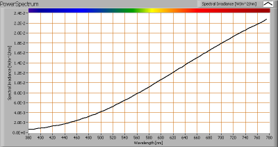 gamma_35w_gu10_halogen_powerspectrum