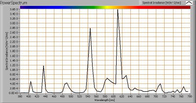 go_green_kaars_7w_e14_sic59a07_powerspectrum