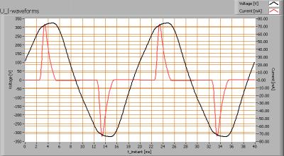 leditlight_mr-pl_e27_ww_25w_u_i_waveforms