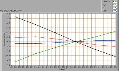 leditlight_mr-pl_e27_ww_25w_voltagedependency