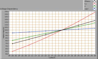 osram_60w_incandescent_voltagedependency