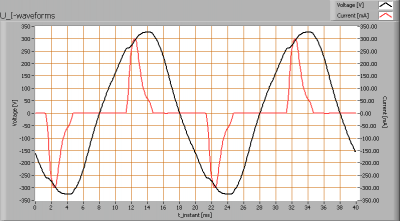 viva-lite_e27_fullspectrum_cfl_u_i_waveforms