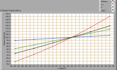 gamma_40w_incandescent_voltagedependency