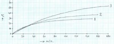 grafiek1-1
