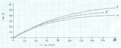 grafiek2-1