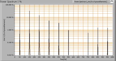 integrallight_110812_powerspectrumi_percent