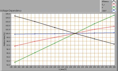 integrallight_110812_voltagedependency