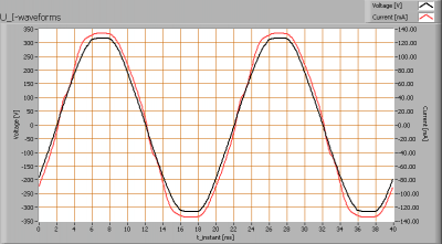 lioris_tubo_23_u_i_waveforms_with_ballast