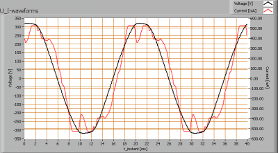 osram_2x1200_4000k_build-in-lum_u_i_waveforms