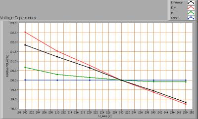 tlight_led_tube_1200mm_natw_voltagedependency