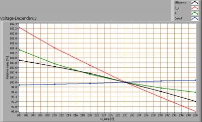 tlight_led_tube_1500mm_6000k_voltagedependency
