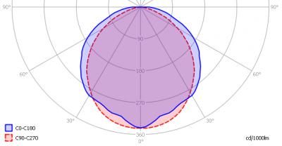 tlight_led_tube_600mm_3000k_light_diagram