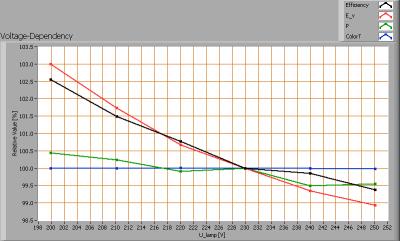 tlight_led_tube_600mm_3000k_voltagedependency
