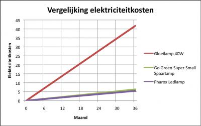 kosten-energie-verbruik-lampen