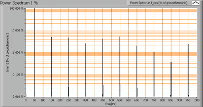luxerna_power_tl600_nrii_powerspectrumi_percent