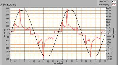 luxerna_power_tl600_nrii_u_i_waveforms