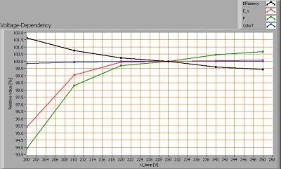luxerna_power_tl600_nrii_voltagedependency