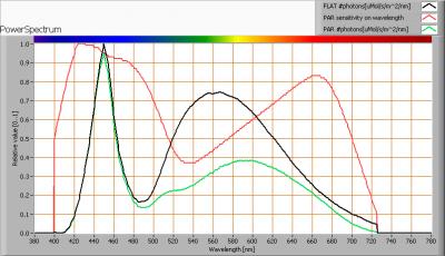 cde_technology_bv_ledion_lighting_a55_par_spectra