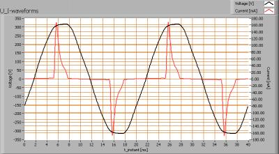 cde_technology_bv_ledion_lighting_a55_u_i_waveforms
