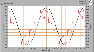 cls_led_mr16_16deg_u_i_waveforms