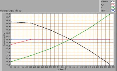 cls_led_mr16_40deg_voltagedependency